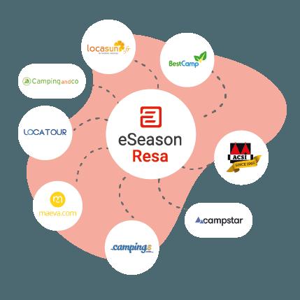 Channel manager- connection à 20 e-distributeurs